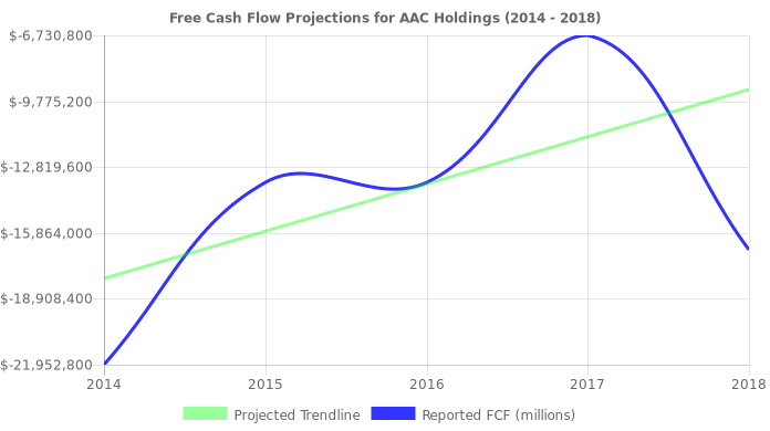 Free Cash Flow trendline for AAC