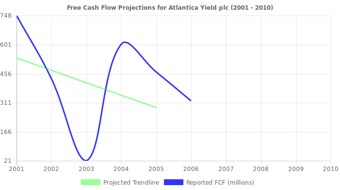 Free Cash Flow trendline for ABY
