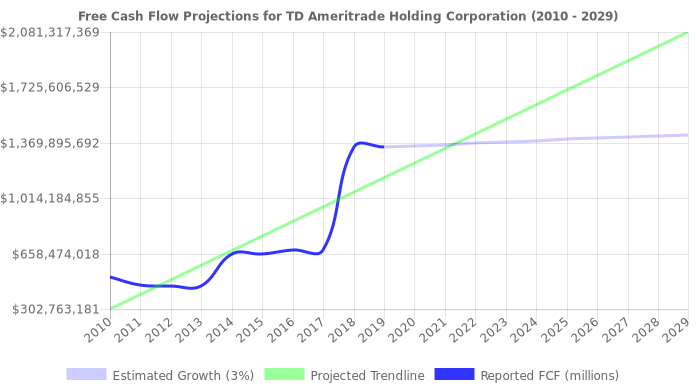 Free Cash Flow trendline for AMTD