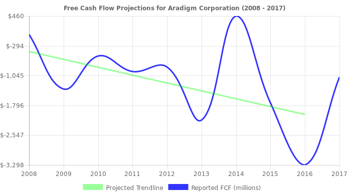 Free Cash Flow trendline for ARDM