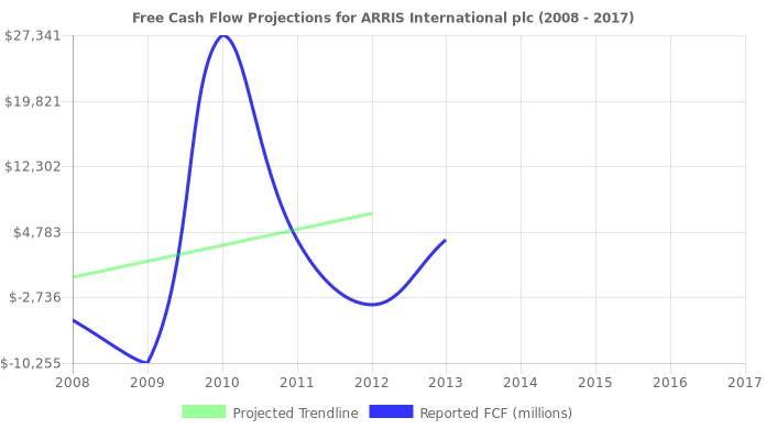 Free Cash Flow trendline for ARRS