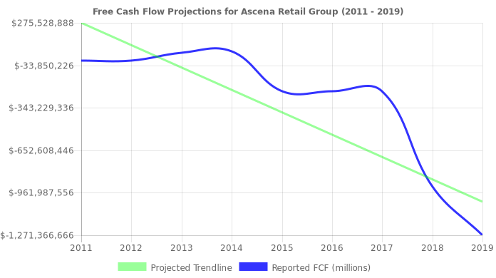 Free Cash Flow trendline for ASNA