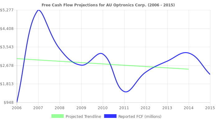 Free Cash Flow trendline for AUO