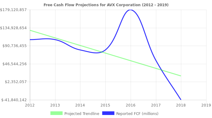 Free Cash Flow trendline for AVX