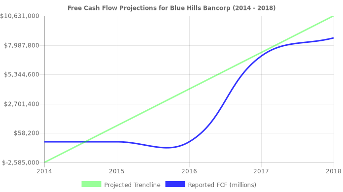 Free Cash Flow trendline for BHBK