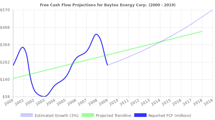 Free Cash Flow trendline for BTE