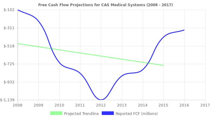 Free Cash Flow trendline for CASM