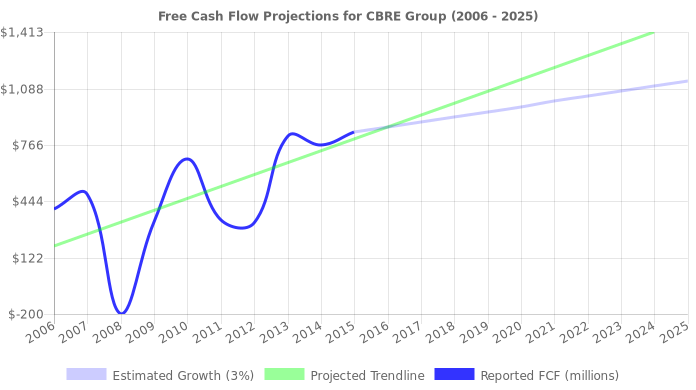 Free Cash Flow trendline for CBG