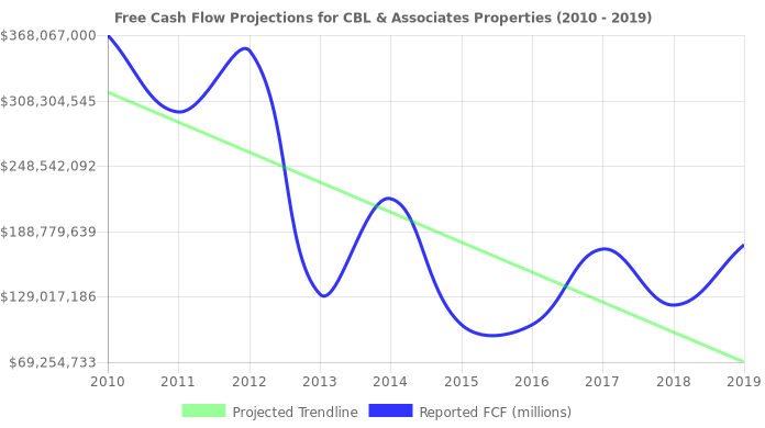 Free Cash Flow trendline for CBL
