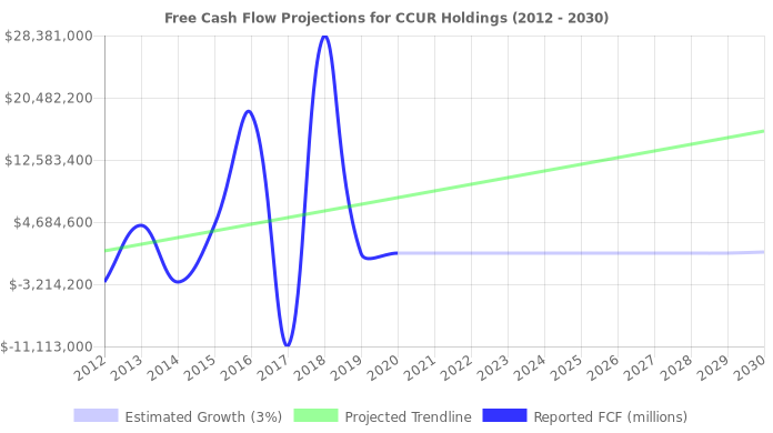 Free Cash Flow trendline for CCUR