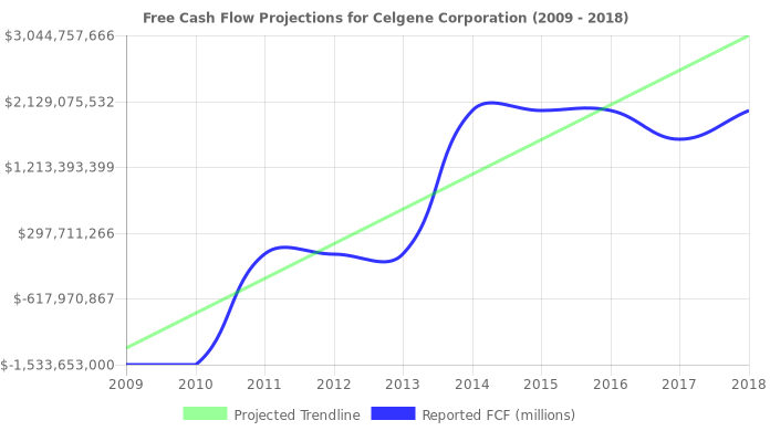 Free Cash Flow trendline for CELG