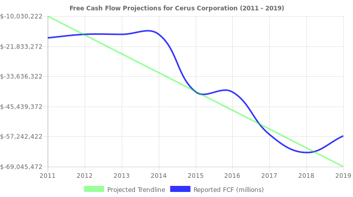 Free Cash Flow trendline for CERS