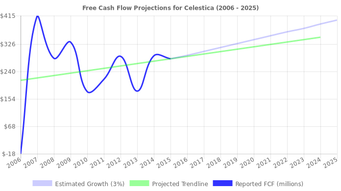 Free Cash Flow trendline for CLS