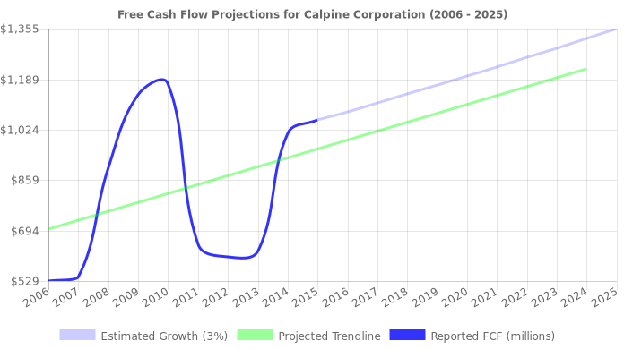 Free Cash Flow trendline for CPN