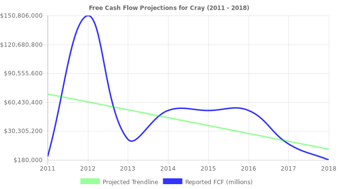 Free Cash Flow trendline for CRAY