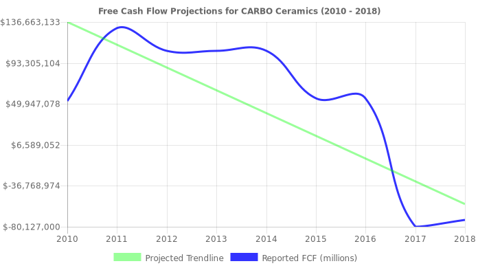 Free Cash Flow trendline for CRR