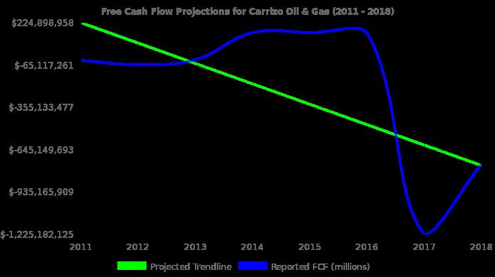 Carrizo Oil & Gas Stock Value Analysis (NasdaqGS:CRZO)