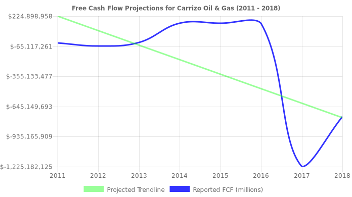 Free Cash Flow trendline for CRZO