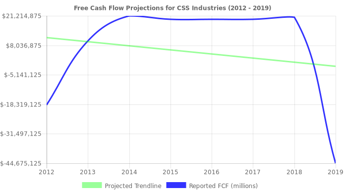 Free Cash Flow trendline for CSS