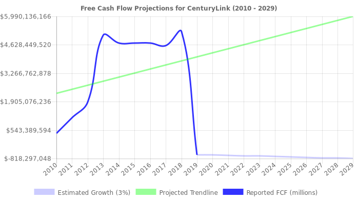 Free Cash Flow trendline for CTL