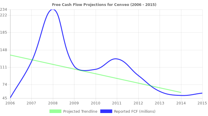 Free Cash Flow trendline for CVO