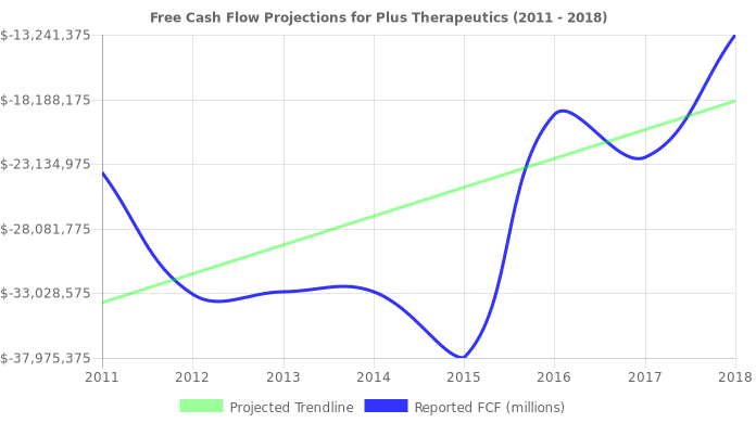 Free Cash Flow trendline for CYTX