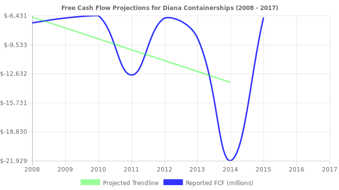 Free Cash Flow trendline for DCIX