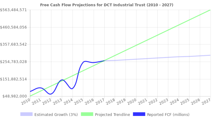 Free Cash Flow trendline for DCT