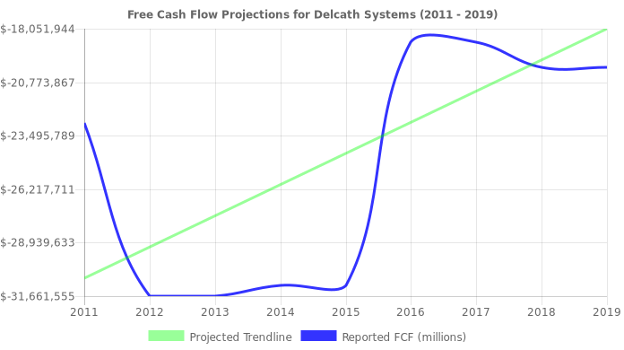 Free Cash Flow trendline for DCTH