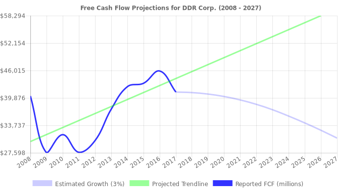 Free Cash Flow trendline for DDR
