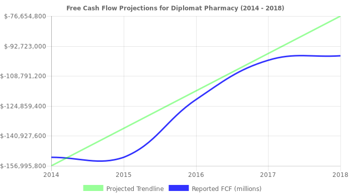 Free Cash Flow trendline for DPLO