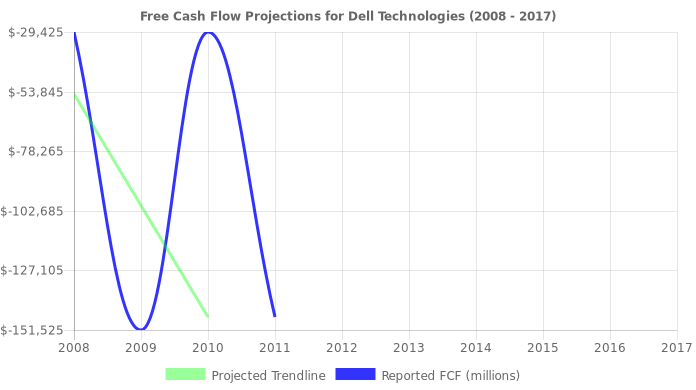 Free Cash Flow trendline for DVMT