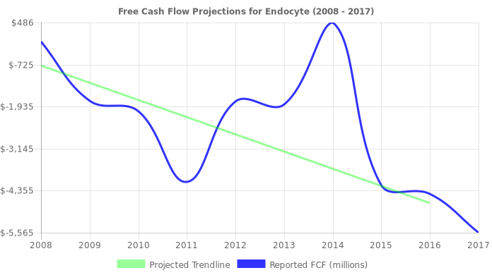 Free Cash Flow trendline for ECYT