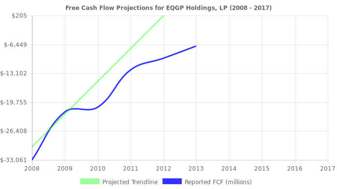 Free Cash Flow trendline for EQGP