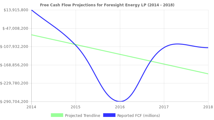 Free Cash Flow trendline for FELP