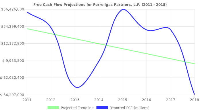 Free Cash Flow trendline for FGP