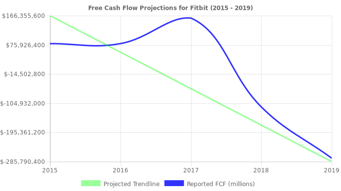 Free Cash Flow trendline for FIT