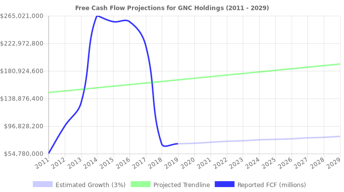 Free Cash Flow trendline for GNC
