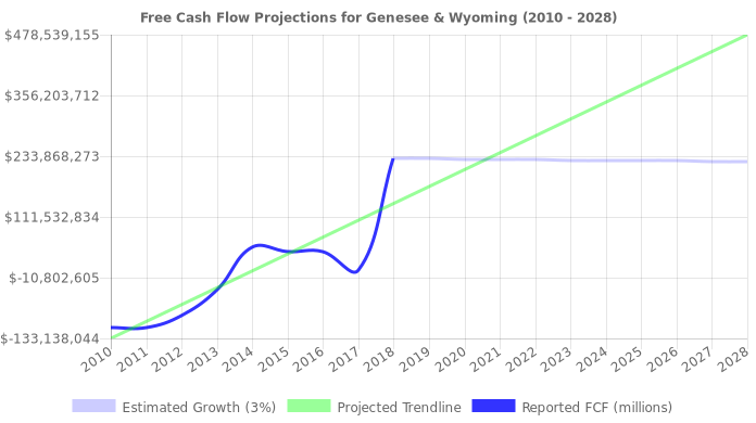Free Cash Flow trendline for GWR