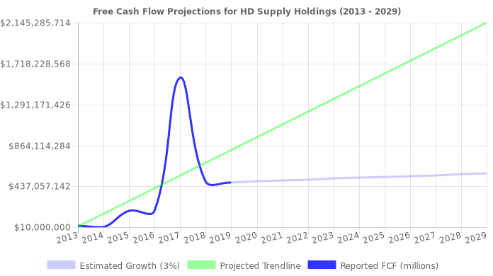 Free Cash Flow trendline for HDS