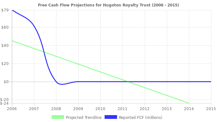 Free Cash Flow trendline for HGT