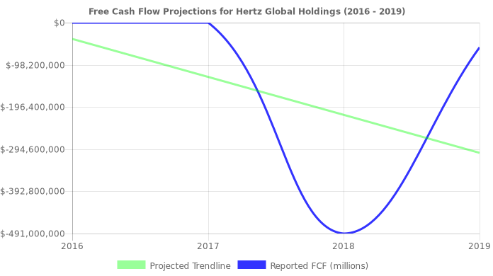 Free Cash Flow trendline for HTZ