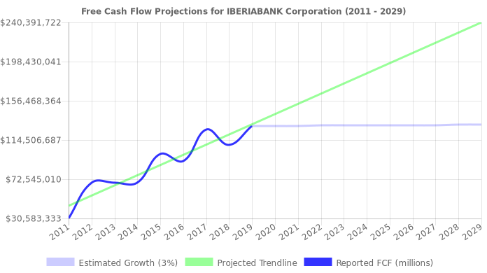 Free Cash Flow trendline for IBKC