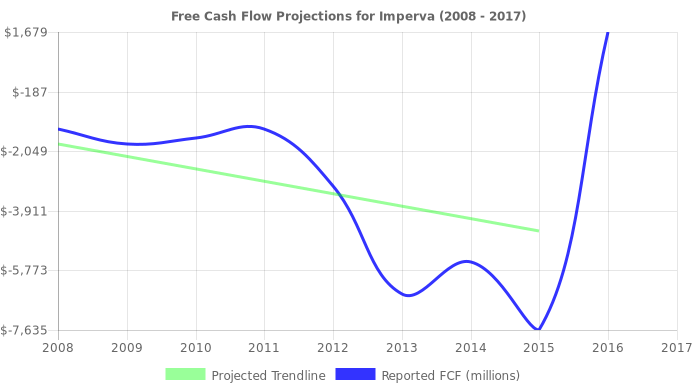 Free Cash Flow trendline for IMPV