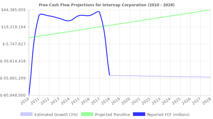 Free Cash Flow trendline for INAP