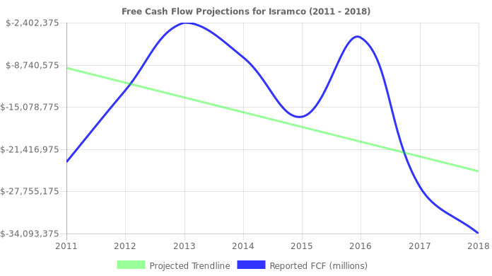 Free Cash Flow trendline for ISRL