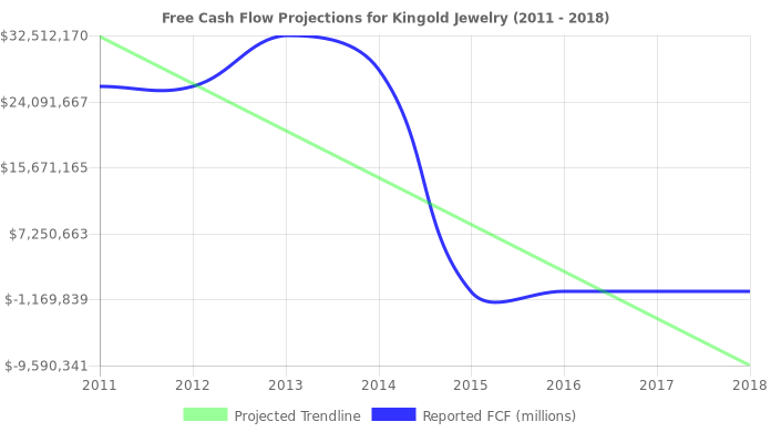 Free Cash Flow trendline for KGJI