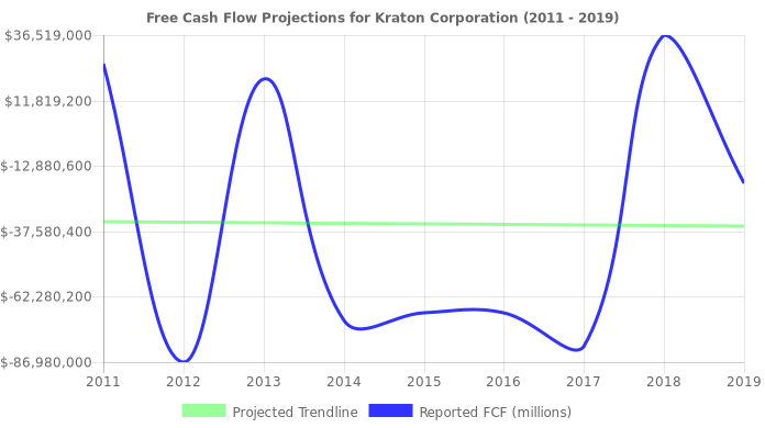 Free Cash Flow trendline for KRA
