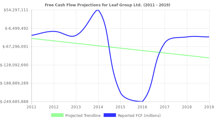 Free Cash Flow trendline for LEAF