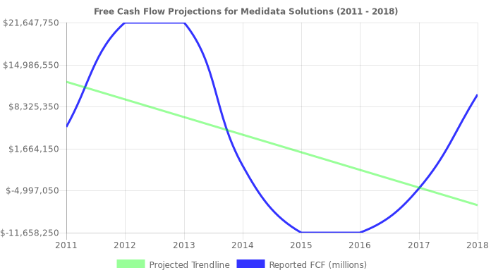 Free Cash Flow trendline for MDSO
